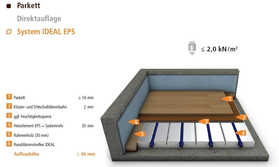 10 qm fu bodenheizung mit regelung fu bodenheizung und wandheizung f r trockenbau. Black Bedroom Furniture Sets. Home Design Ideas