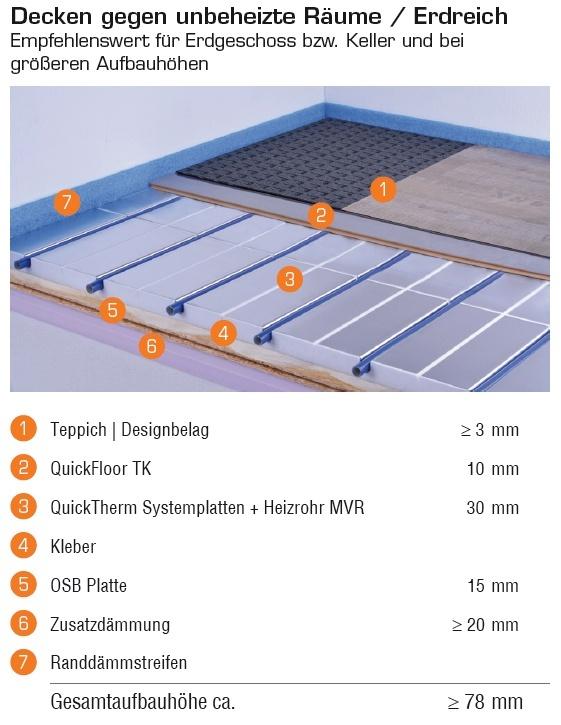 quickfloor tk 10 mm dick fu bodenheizung und. Black Bedroom Furniture Sets. Home Design Ideas